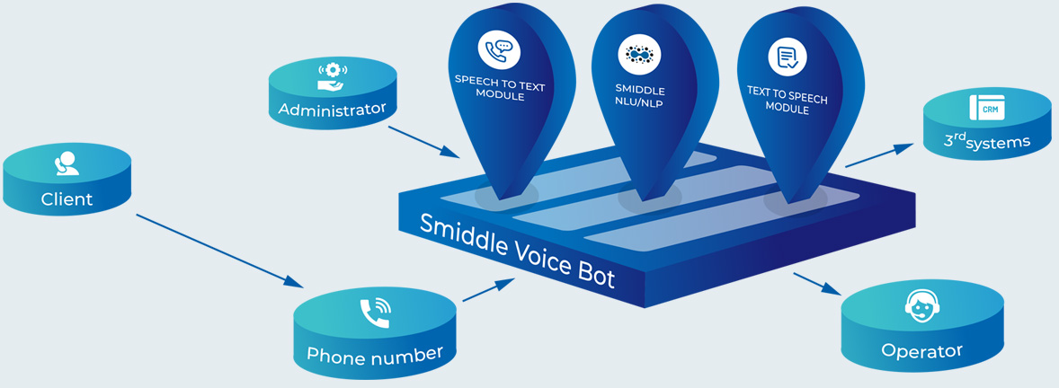 smiddle voice bot scheme